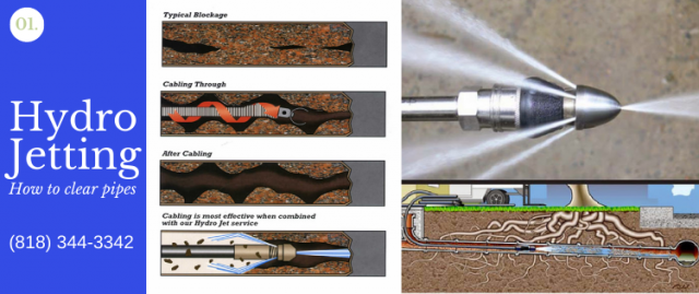 Hydrojetting your pipes